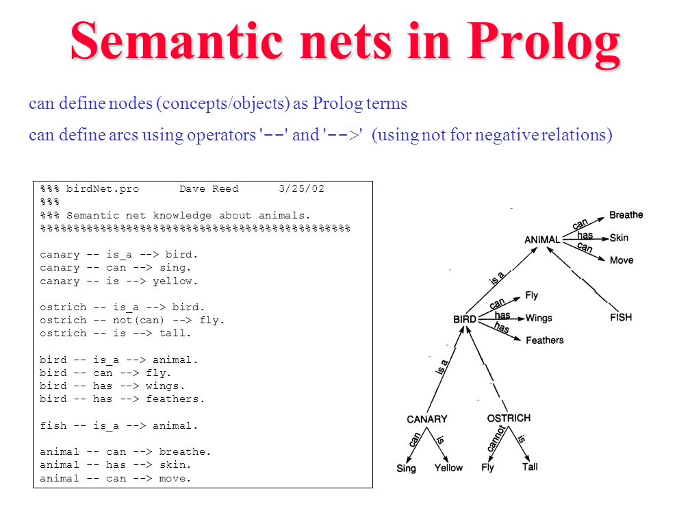 Semantic net search %% net.pro Dave Reed 3/25/02 %% %% Semantic net search routines.