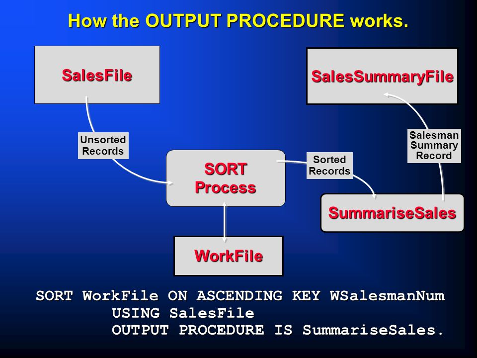 SummariseSales SORTProcess WorkFile How the OUTPUT PROCEDURE works.
