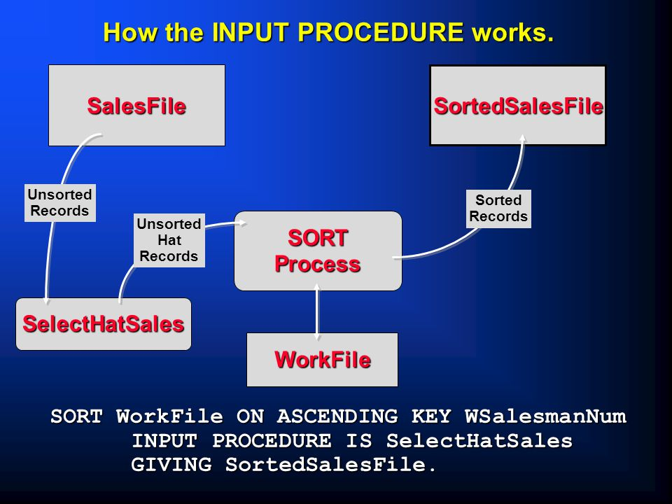 SORTProcess How the INPUT PROCEDURE works.