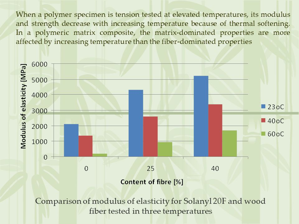 Comparison of modulus of elasticity for Solanyl 20F and wood fiber tested in three temperatures When a polymer specimen is tension tested at elevated temperatures, its modulus and strength decrease with increasing temperature because of thermal softening.