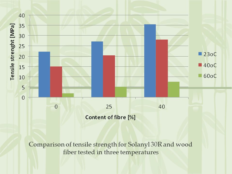 Comparison of tensile strength for Solanyl 30R and wood fiber tested in three temperatures