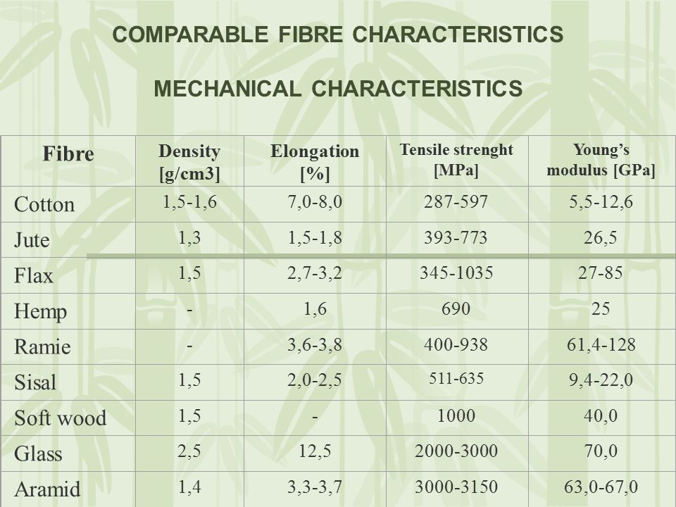 Fibre Density [g/cm3] Elongation [%] Tensile strenght [MPa] Young's modulus [GPa] Cotton 1,5-1,67,0-8,0287-5975,5-12,6 Jute 1,31,5-1,8393-77326,5 Flax 1,52,7-3,2345-103527-85 Hemp -1,669025 Ramie -3,6-3,8400-93861,4-128 Sisal 1,52,0-2,5 511-635 9,4-22,0 Soft wood 1,5-100040,0 Glass 2,512,52000-300070,0 Aramid 1,43,3-3,73000-315063,0-67,0 COMPARABLE FIBRE CHARACTERISTICS MECHANICAL CHARACTERISTICS