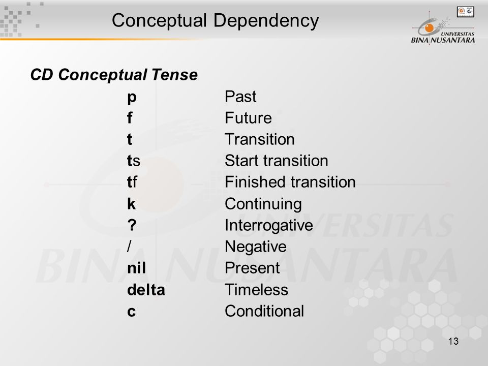 13 Conceptual Dependency CD Conceptual Tense pPast fFuture tTransition tsStart transition tfFinished transition kContinuing ?Interrogative /Negative nilPresent deltaTimeless cConditional