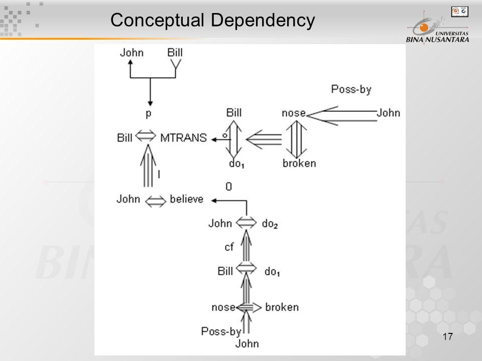 17 Conceptual Dependency