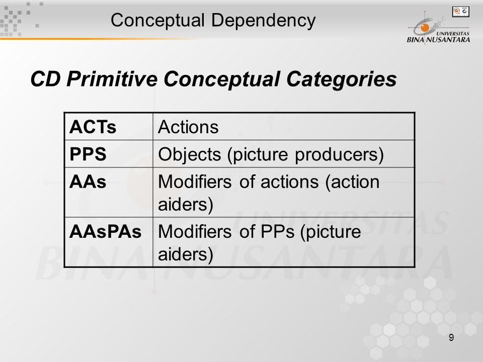 9 Conceptual Dependency CD Primitive Conceptual Categories ACTsActions PPSObjects (picture producers) AAsModifiers of actions (action aiders) AAsPAsModifiers of PPs (picture aiders)
