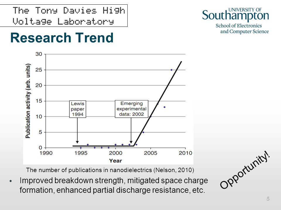 5 Research Trend The number of publications in nanodielectrics (Nelson, 2010) Improved breakdown strength, mitigated space charge formation, enhanced