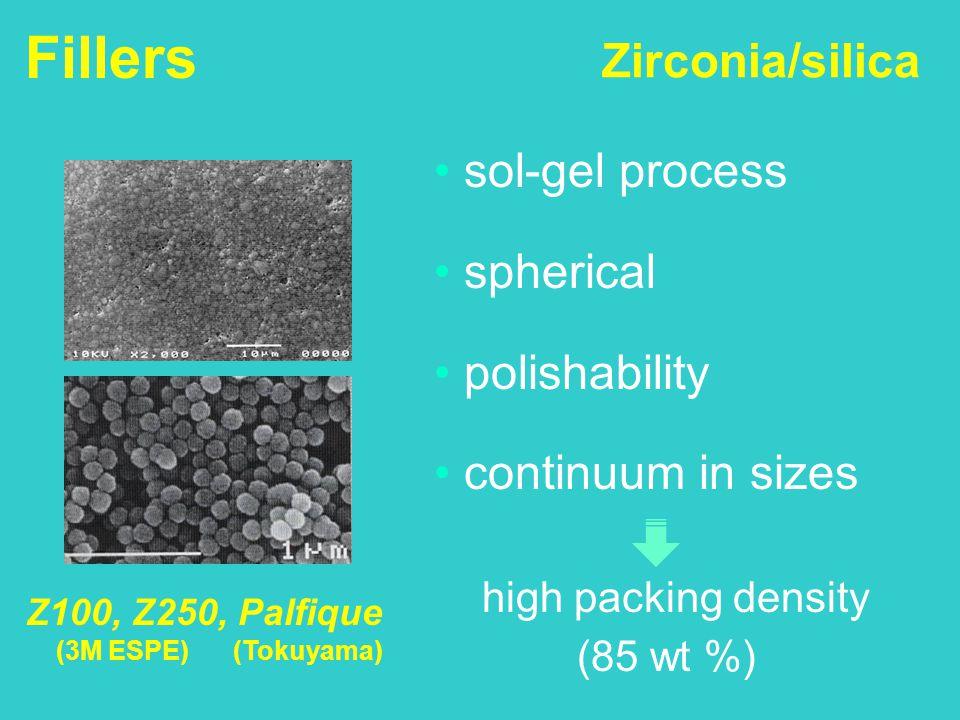 Zirconia/silica sol-gel process spherical polishability continuum in sizes high packing density (85 wt %) Z100, Z250, Palfique (3M ESPE) (Tokuyama) Fi