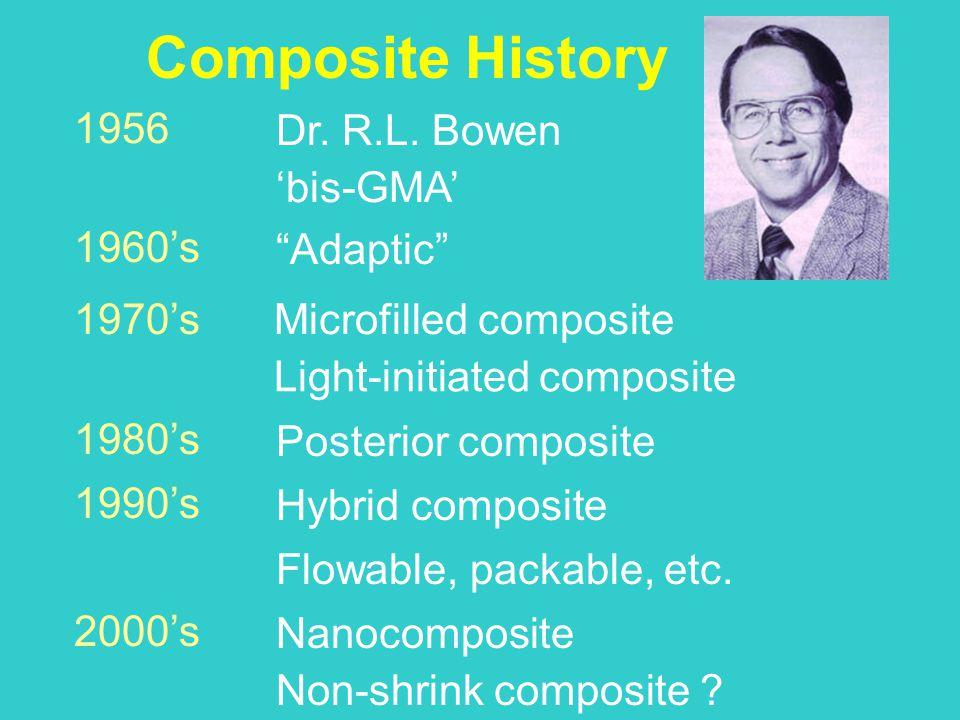 "Composite History Dr. R.L. Bowen 'bis-GMA' 1956 ""Adaptic"" 1960's Light-initiated composite 1970's Microfilled composite 1990's Hybrid composite Flowab"