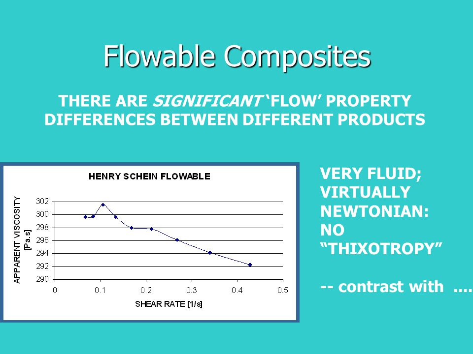 """Flowable Composites THERE ARE SIGNIFICANT 'FLOW' PROPERTY DIFFERENCES BETWEEN DIFFERENT PRODUCTS VERY FLUID; VIRTUALLY NEWTONIAN: NO """"THIXOTROPY"""" -- c"""