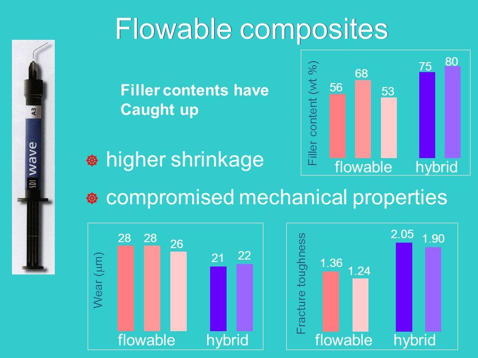 ] higher shrinkage ] compromised mechanical properties Filler content (wt %) 56 68 53 75 80 flowablehybrid Wear (  m) 28 26 21 22 flowablehybrid Frac