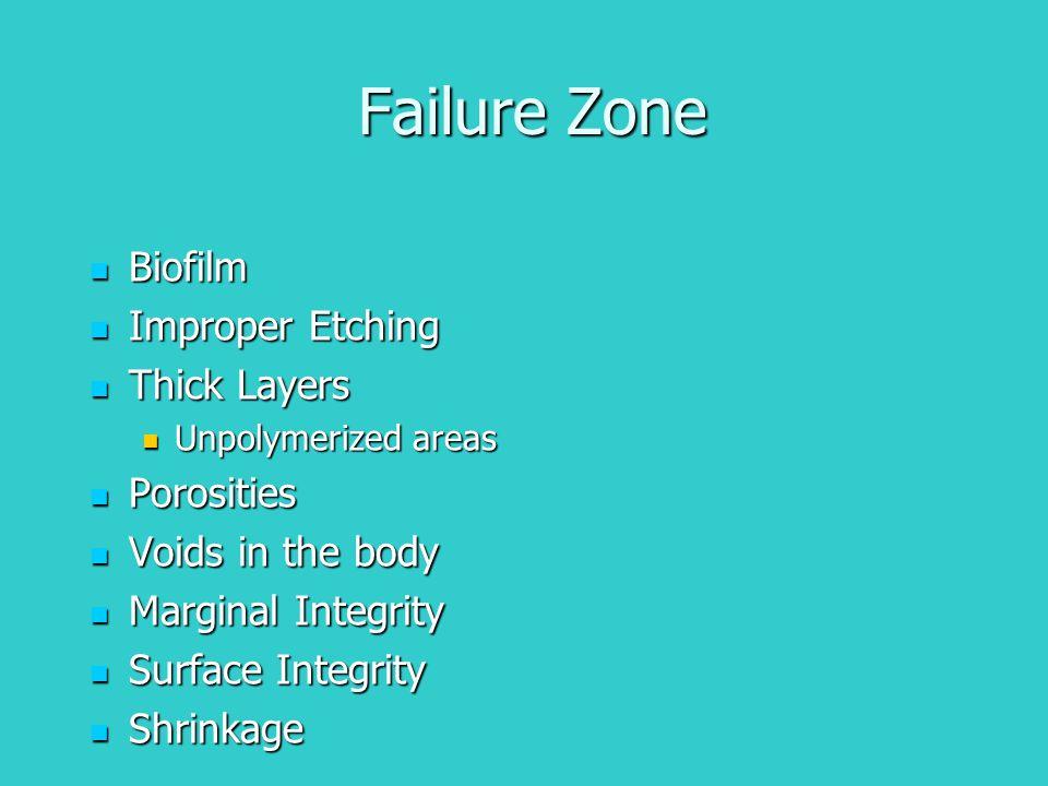 Failure Zone Biofilm Biofilm Improper Etching Improper Etching Thick Layers Thick Layers Unpolymerized areas Unpolymerized areas Porosities Porosities