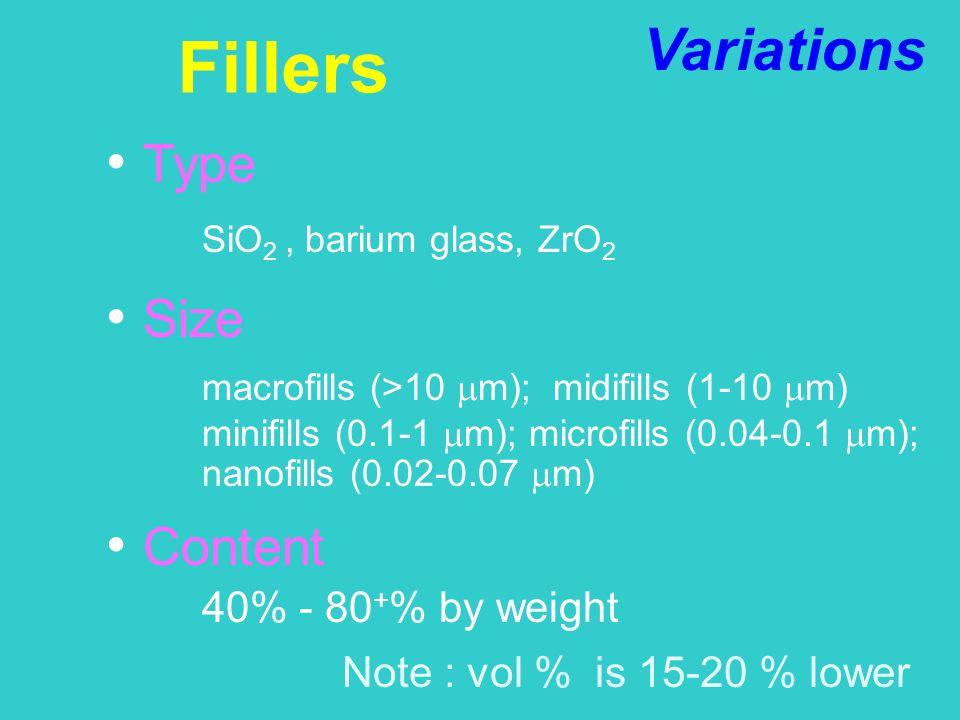 Note : vol % is 15-20 % lower Fillers Type SiO 2, barium glass, ZrO 2 Size macrofills (>10  m); midifills (1-10  m) minifills (0.1-1  m); microfill