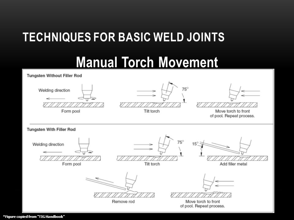 """TECHNIQUES FOR BASIC WELD JOINTS ENBE 49911 Manual Torch Movement *Figure copied from """"TIG Handbook"""""""