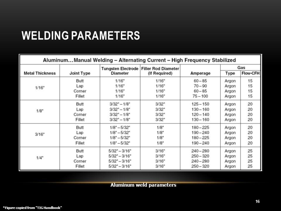 """WELDING PARAMETERS 16 Aluminum weld parameters *Figure copied from """"TIG Handbook"""""""