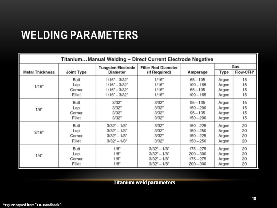 """WELDING PARAMETERS 18 Titanium weld parameters *Figure copied from """"TIG Handbook"""""""