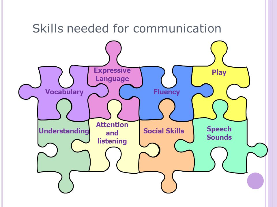 Skills needed for communication Vocabulary Expressive Language Understanding Attention and listening Fluency Play Social Skills Speech Sounds