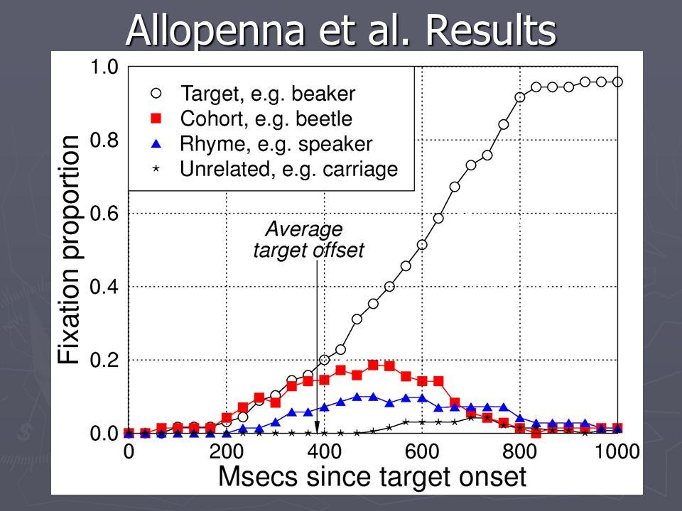 Eye camera Scene camera Allopenna, Magnuson & Tanenhaus (1998) Pick up the beaker Allopenna, P.