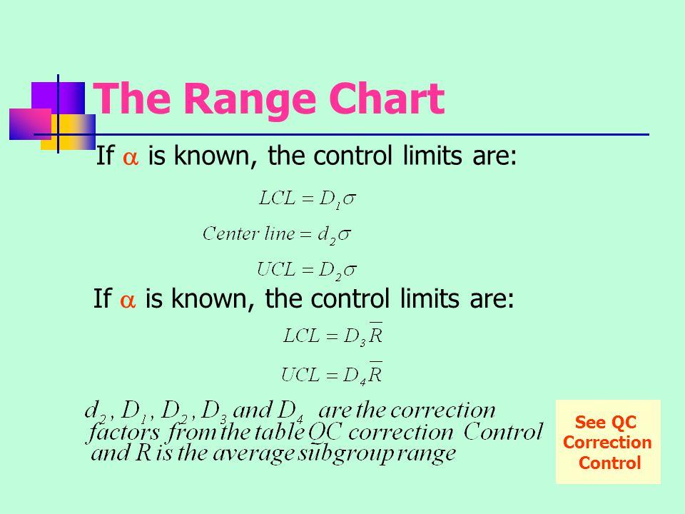 The Range Chart