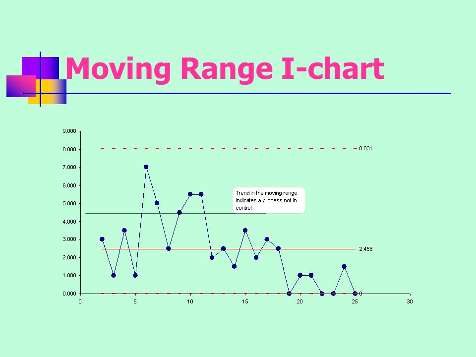 Analysis The chart shows additional indications of a process that is not in control.