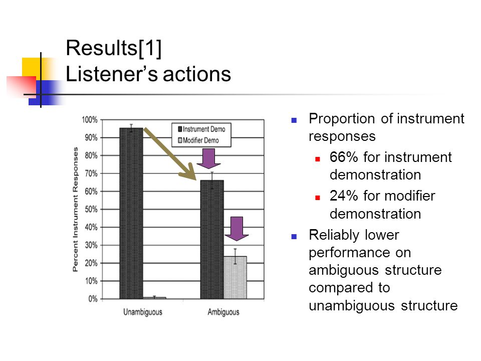 Results[1] Listener's actions Proportion of instrument responses 66% for instrument demonstration 24% for modifier demonstration Reliably lower performance on ambiguous structure compared to unambiguous structure