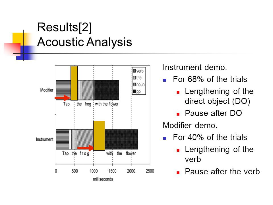 Results[2] Acoustic Analysis Instrument demo.