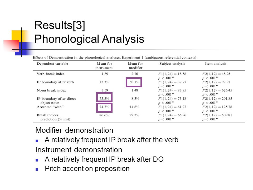 Results[3] Phonological Analysis Modifier demonstration A relatively frequent IP break after the verb Instrument demonstration A relatively frequent I