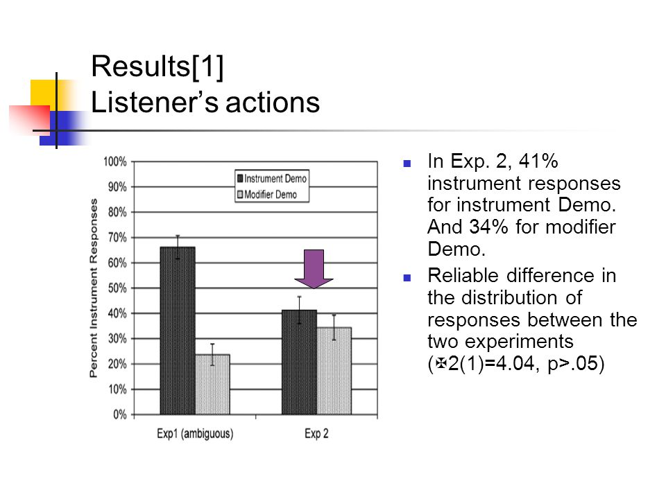 Results[1] Listener's actions In Exp. 2, 41% instrument responses for instrument Demo. And 34% for modifier Demo. Reliable difference in the distribut