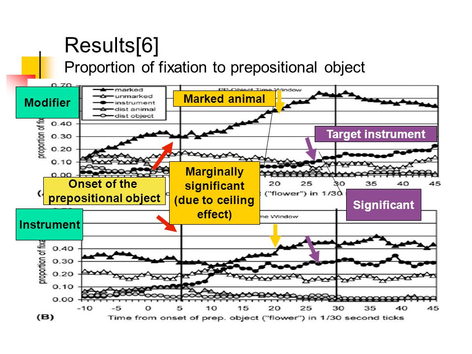 Results[6] Proportion of fixation to prepositional object Onset of the prepositional object Modifier Instrument Significant Marginally significant (due to ceiling effect) Target instrument Marked animal
