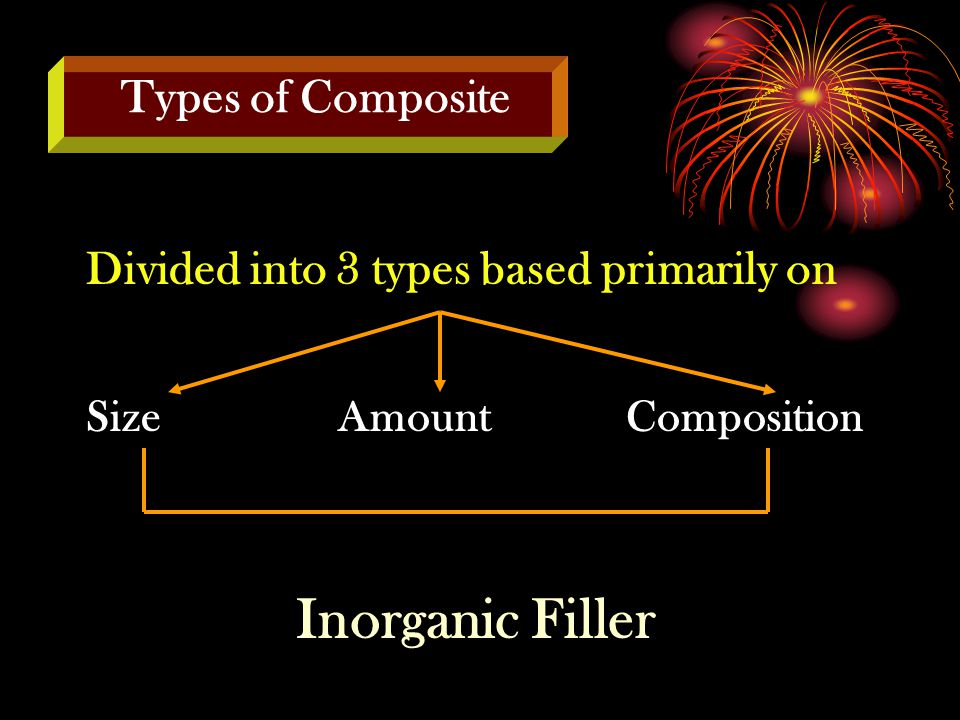 Divided into 3 types based primarily on SizeAmountComposition Inorganic Filler Types of Composite
