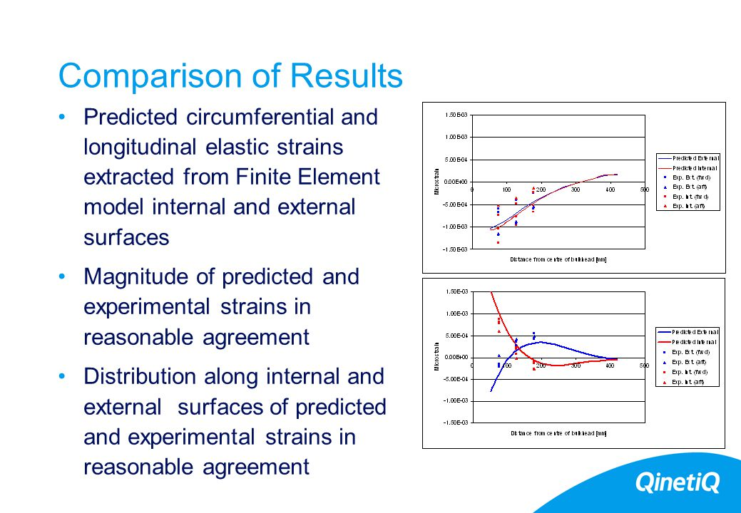 27 Comparison of Results Predicted circumferential and longitudinal elastic strains extracted from Finite Element model internal and external surfaces