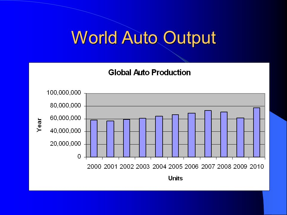 World Auto Output