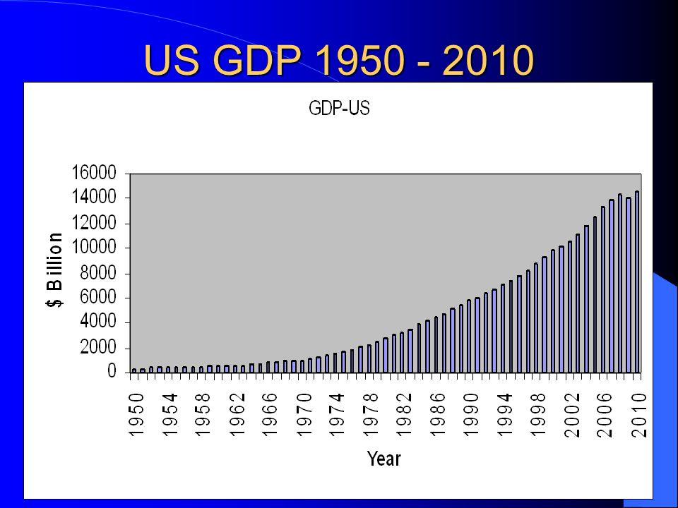 US GDP 1950 - 2010