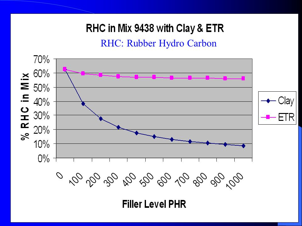 RHC: Rubber Hydro Carbon