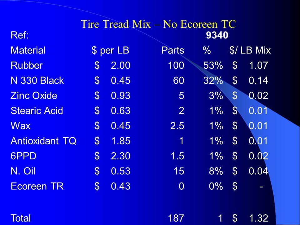 Ref:9340 Material$ per LBParts%$/ LB Mix Rubber $ 2.0010053% $ 1.07 N 330 Black $ 0.456032% $ 0.14 Zinc Oxide $ 0.9353% $ 0.02 Stearic Acid $ 0.6321% $ 0.01 Wax $ 0.452.51% $ 0.01 Antioxidant TQ $ 1.8511% $ 0.01 6PPD $ 2.301.51% $ 0.02 N.