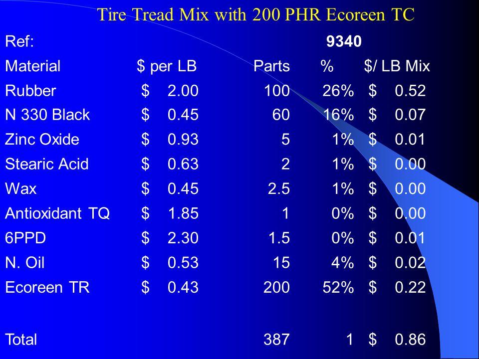 Ref:9340 Material$ per LBParts%$/ LB Mix Rubber $ 2.0010026% $ 0.52 N 330 Black $ 0.456016% $ 0.07 Zinc Oxide $ 0.9351% $ 0.01 Stearic Acid $ 0.6321% $ 0.00 Wax $ 0.452.51% $ 0.00 Antioxidant TQ $ 1.8510% $ 0.00 6PPD $ 2.301.50% $ 0.01 N.