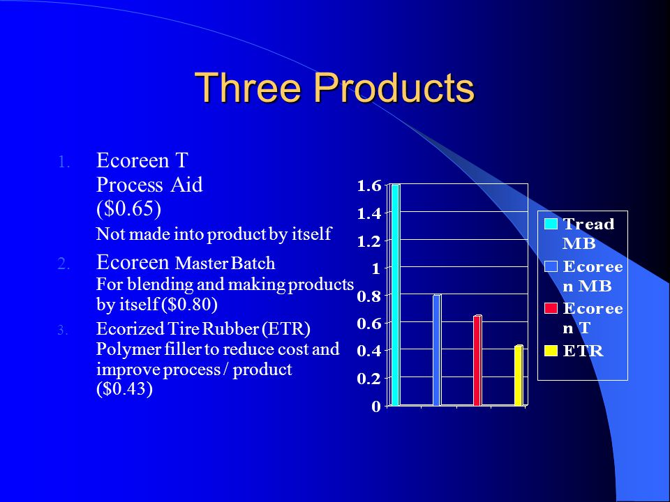 Three Products 1. Ecoreen T Process Aid ($0.65) Not made into product by itself 2.