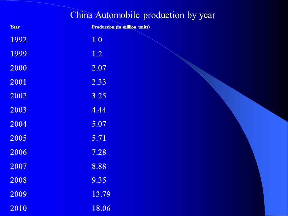 China Automobile production by year YearProduction (in million units) 19921.0 19991.2 20002.07 20012.33 20023.25 20034.44 20045.07 20055.71 20067.28 20078.88 20089.35 200913.79 201018.06
