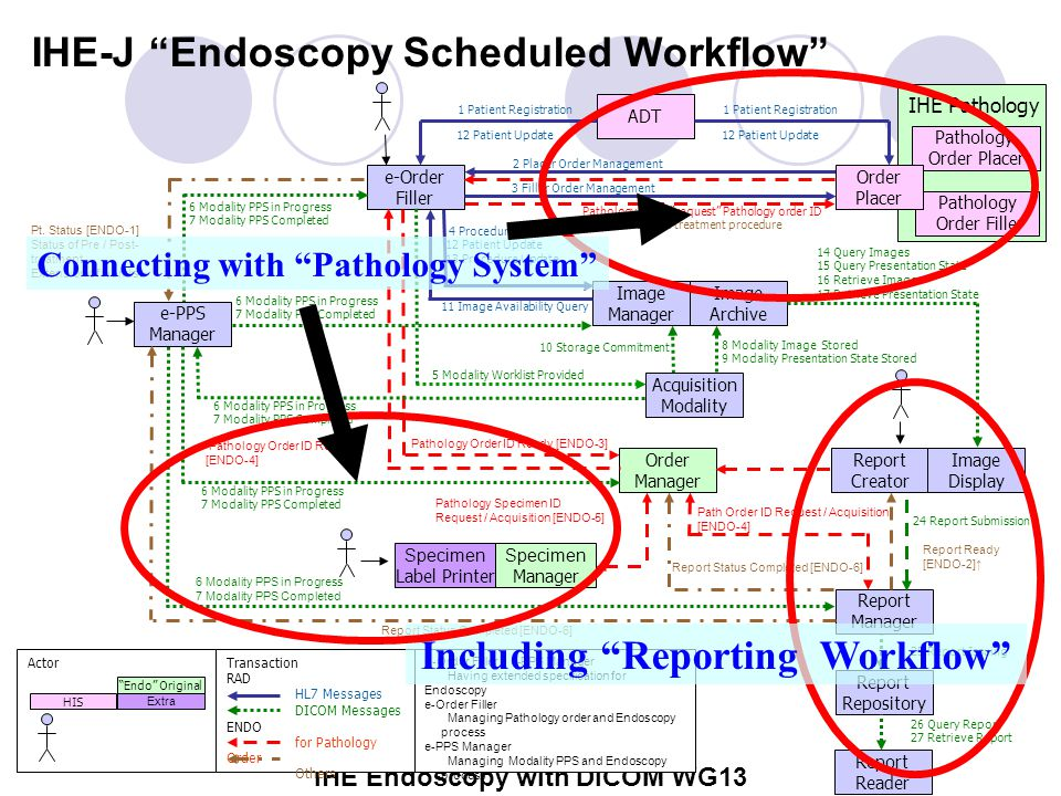 IHE Endoscopy with DICOM WG13 IHE-J Endoscopy Scheduled Workflow Report Status Completed [ENDO-6] 8 Modality Image Stored 9 Modality Presentation State Stored Pathology order request Pathology order ID PPS for Pre/Post-treatment procedure 6 Modality PPS in Progress 7 Modality PPS Completed 6 Modality PPS in Progress 7 Modality PPS Completed Pt.