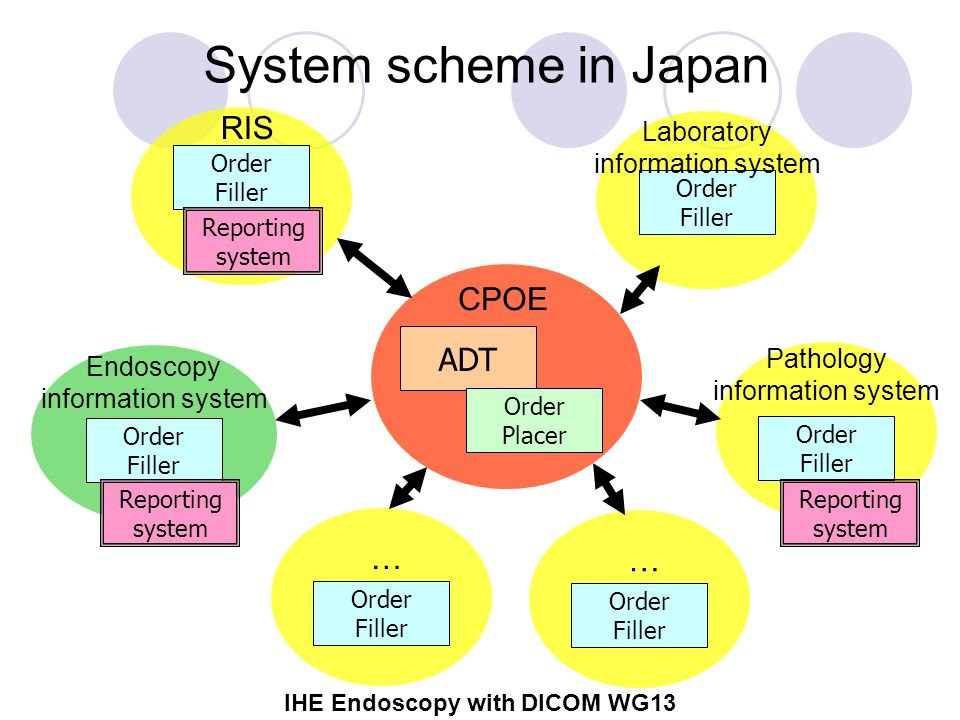 IHE Endoscopy with DICOM WG13 ADT Order Placer System scheme in Japan CPOE Order Filler RIS Order Filler Endoscopy information system Order Filler … Order Filler Laboratory information system Order Filler Order Filler … Pathology information system Reporting system Reporting system Reporting system