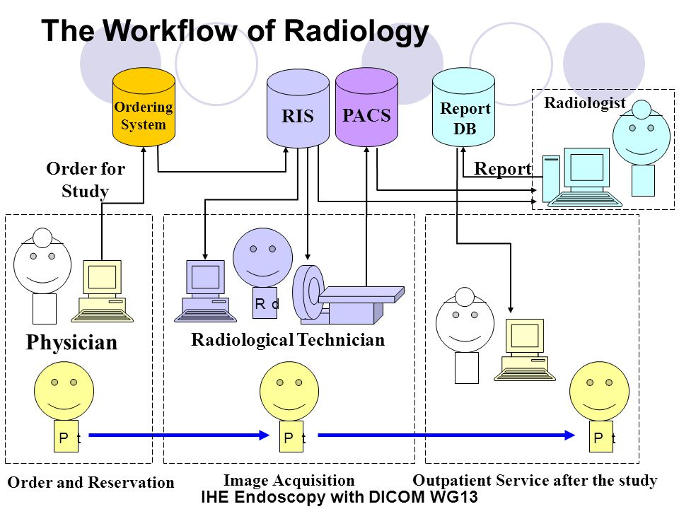 IHE Endoscopy with DICOM WG13 The Workflow of Radiology Pt PACS Report DB Order and Reservation Image AcquisitionOutpatient Service after the study Ordering System Order for Study Report RIS Rd Pt Physician Radiological Technician Radiologist