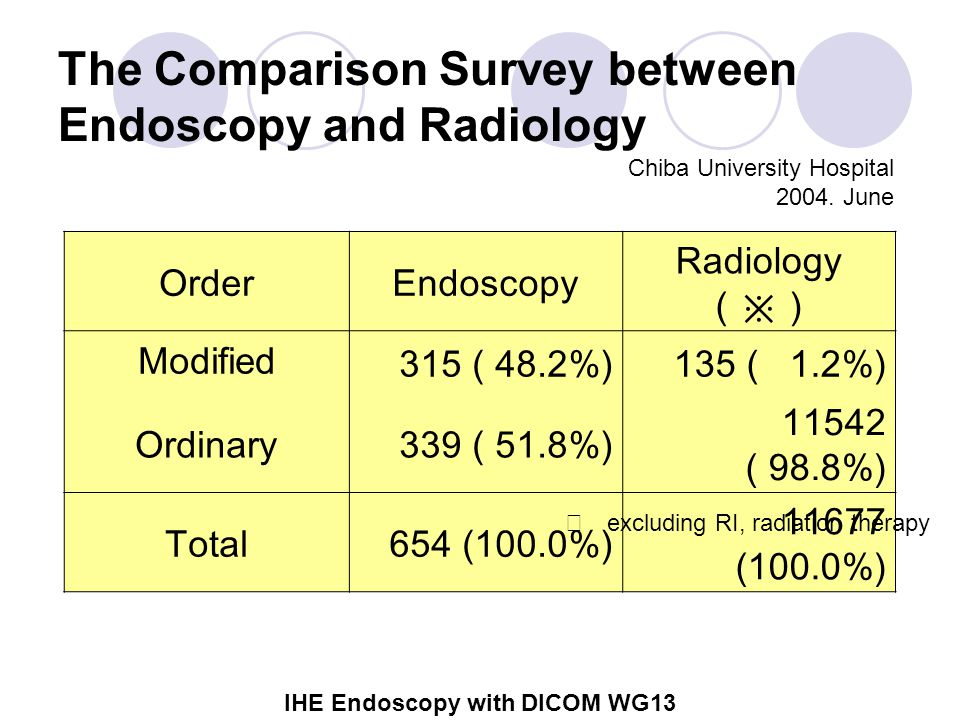 IHE Endoscopy with DICOM WG13 The Comparison Survey between Endoscopy and Radiology OrderEndoscopy Radiology (※) Modified 315 ( 48.2%) 135 ( 1.2%) Ordinary 339 ( 51.8%) 11542 ( 98.8%) Total654 (100.0%) 11677 (100.0%) ※ excluding RI, radiation therapy Chiba University Hospital 2004.