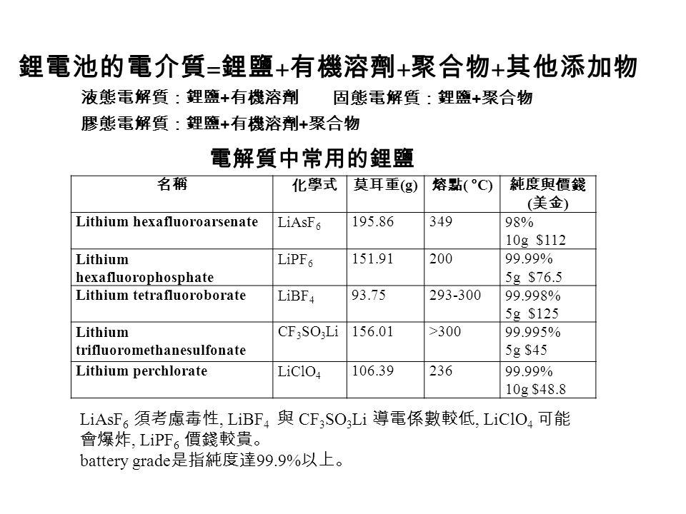 名稱化學式莫耳 重 (g) 熔點 (°C) 沸點 (°C) 純度與價錢 ( 美金 ) Propylene arbonate (PC) C4H6O3C4H6O3 102.09-55 24099.7% 1L $80.9 Ethylene carbonate (EC) C3H4O3C3H4O3 88.06 35~38 243-24499% 1L $144 Diethyl carbonate (DEC) (C 2 H 5 O) 2 CO118.13-43126-128 99% 1L $81.3 Dimethyl carbonate (DMC) (CH 3 O) 2 CO90.082~49099% 1L $51.5 Ethyl methyl carbonate (EMC) C4H8O3C4H8O3 104.10-14.0510799% 50mL $132 Methyl formateHCO 2 CH 3 60.05-10032-3499% 1L $93.50 Methyl acryrateCH 2 =CHCOOCH 3 86.09-758099% 1L $39.10 Methyl butylateCH 3 CH 2 CH 2 COOCH102.18-95102-10399% 500mL $64.5 Ethyl acetateCH 3 COOC 2 H 5 88.11-8476.5-77.599.8% 1L $67.9 電解質中常用的有機溶劑 The electrolyte in lithium batteries may have a mixture of lithium salts and organic solvents.