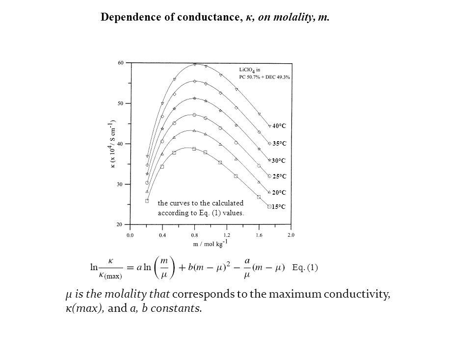 μ is the molality that corresponds to the maximum conductivity, κ(max), and a, b constants. the curves to the calculated according to Eq. (1) values.