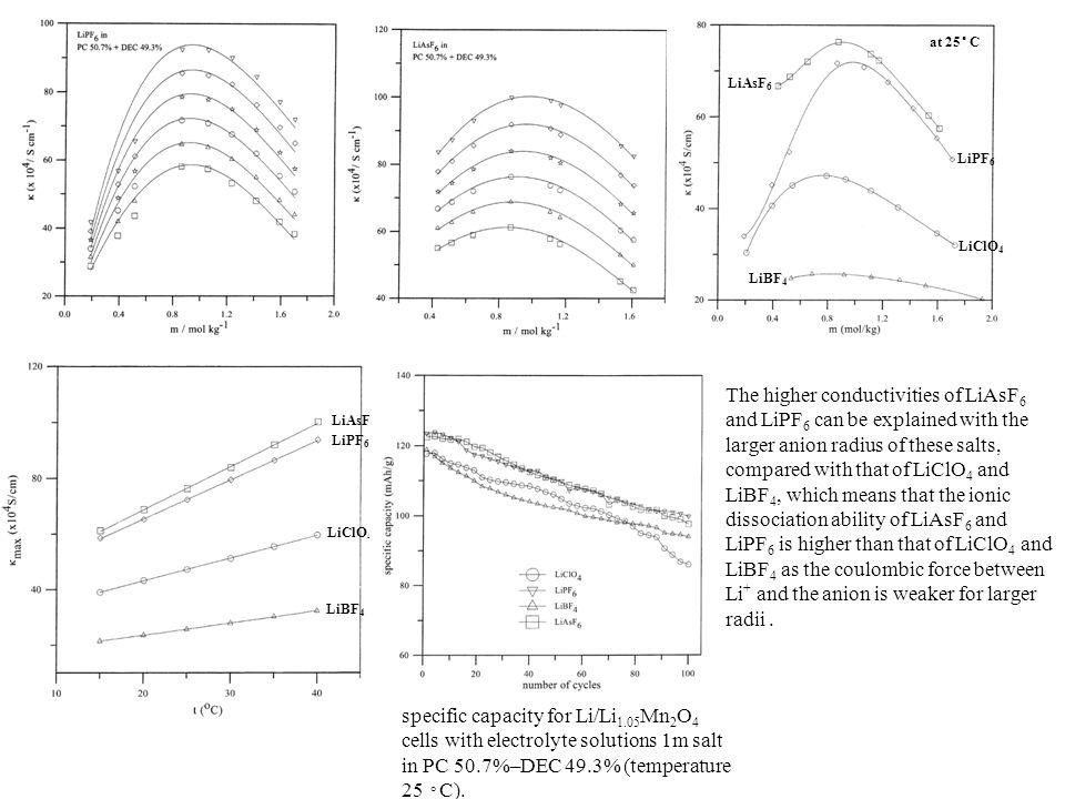 LiAsF 6 LiPF 6 LiClO 4 LiBF 4 at 25 ◦ C LiAsF 6 LiPF 6 LiClO 4 LiBF 4 specific capacity for Li/Li 1.05 Mn 2 O 4 cells with electrolyte solutions 1m sa