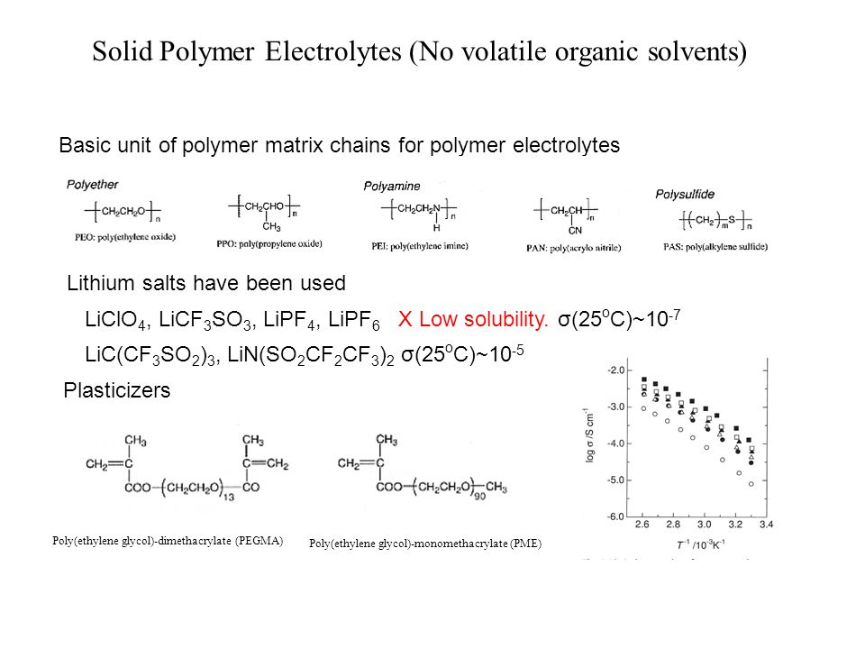 Solid Polymer Electrolytes (No volatile organic solvents) Basic unit of polymer matrix chains for polymer electrolytes Lithium salts have been used Li