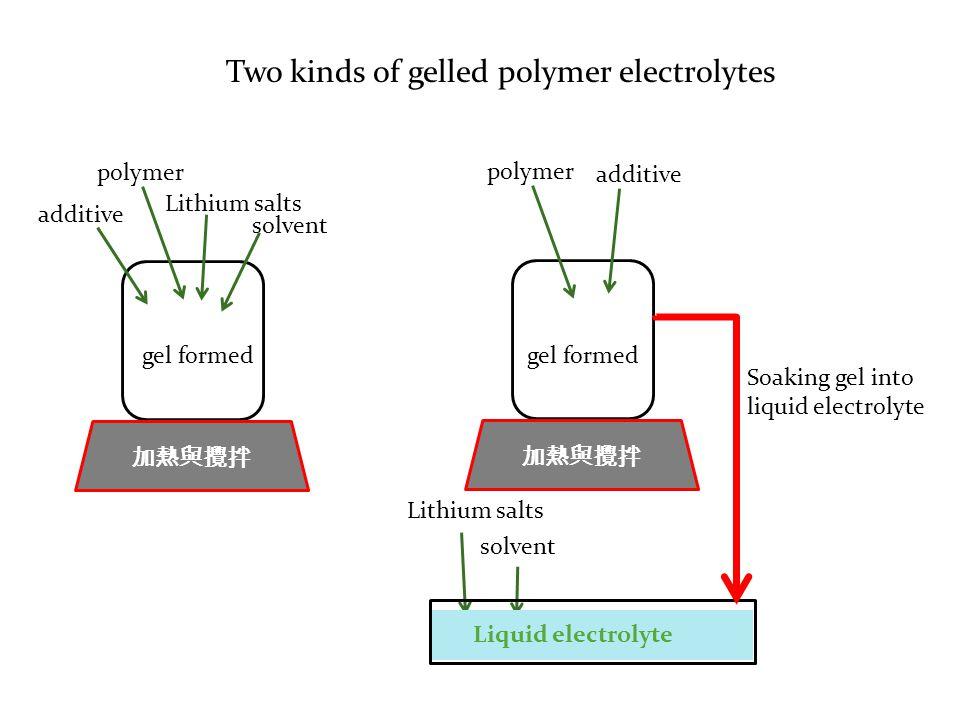 Two kinds of gelled polymer electrolytes 加熱與攪拌 polymer Lithium salts solvent additive 加熱與攪拌 polymer Lithium salts solvent additive gel formed Liquid e