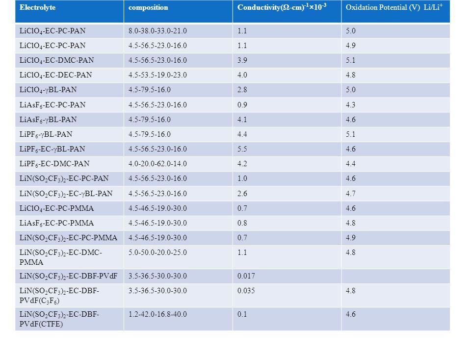 ElectrolytecompositionConductivity(Ω-cm) -1 ×10 -3 Oxidation Potential (V) Li/Li + LiClO 4 -EC-PC-PAN8.0-38.0-33.0-21.01.15.0 LiClO 4 -EC-PC-PAN4.5-56