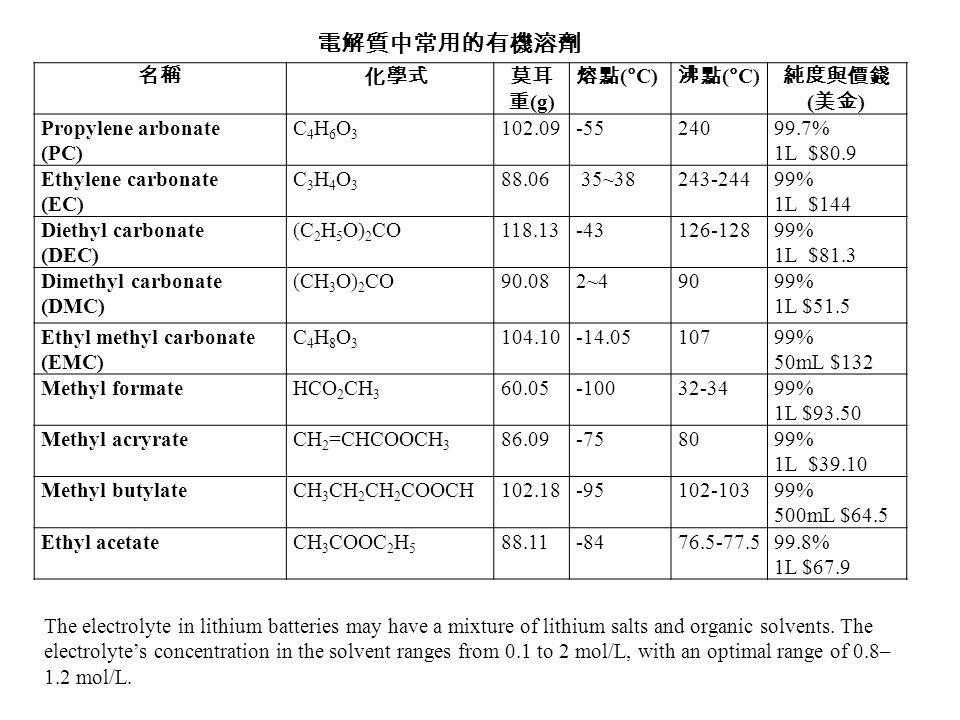 名稱化學式莫耳 重 (g) 熔點 (°C) 沸點 (°C) 純度與價錢 ( 美金 ) Propylene arbonate (PC) C4H6O3C4H6O3 102.09-55 24099.7% 1L $80.9 Ethylene carbonate (EC) C3H4O3C3H4O3 88.06