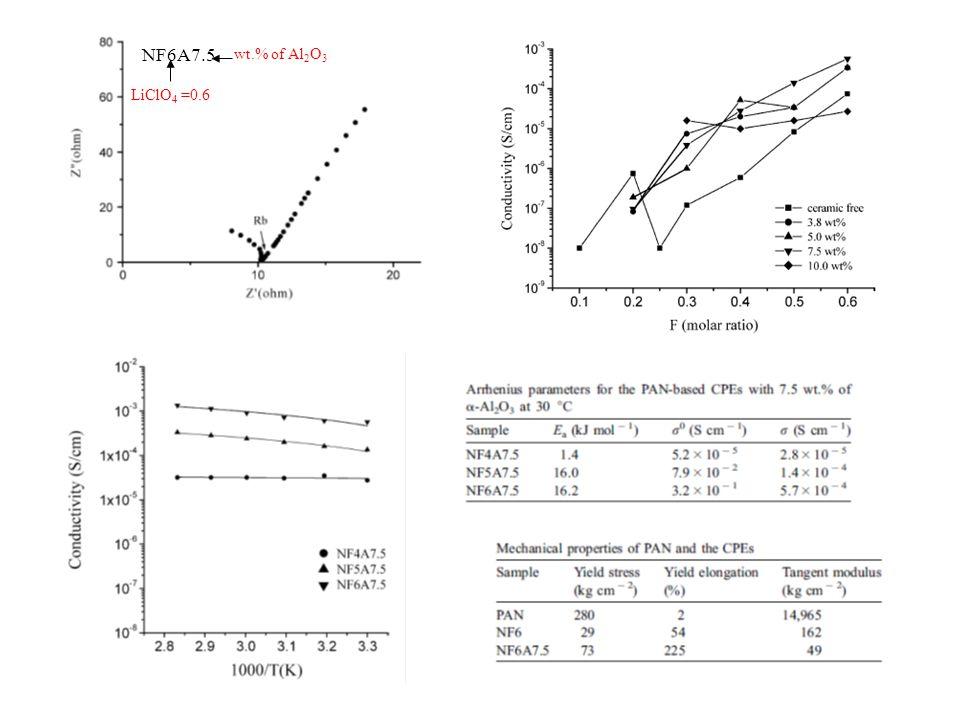NF6A7.5 LiClO 4 =0.6 wt.% of Al 2 O 3