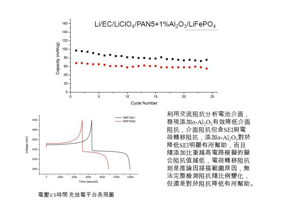 Li/EC/LiClO 4 /PAN5+1%Al 2 O 3 /LiFePO 4 電壓 V.S 時間 充放電平台表現圖 利用交流阻抗分析電池介面, 發現添加 α-Al 2 O 3 有效降低介面 阻抗,介面阻抗包含 SEI 與電 荷轉移阻抗,添加 α-Al 2 O 3 對於 降低 SEI 明顯有所幫助